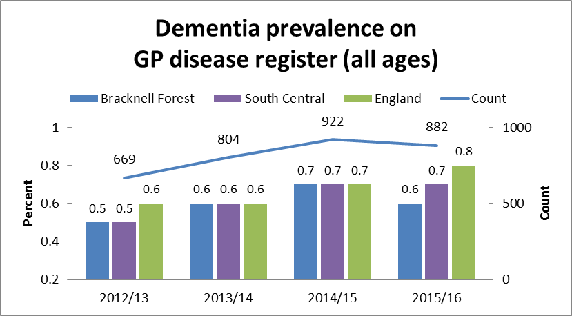 Dementia prevalence on GP disease register (all ages)