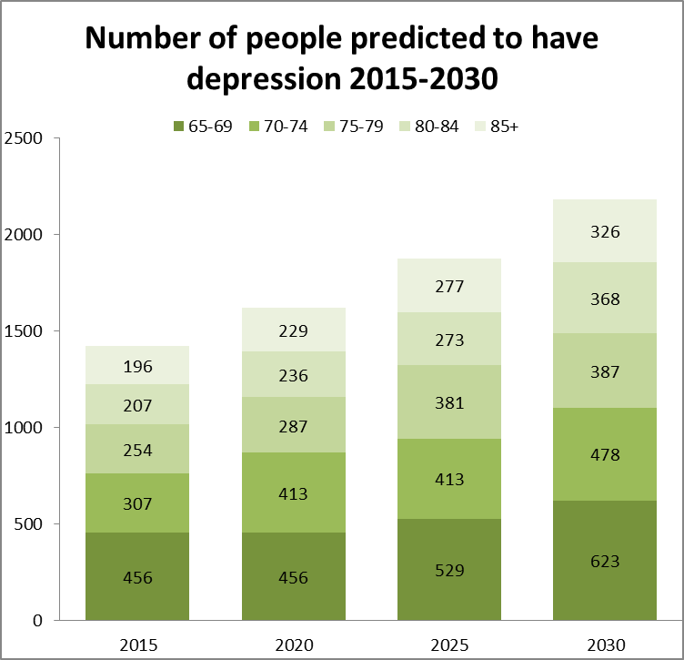 Number of people predicted to have depression 2015-2030