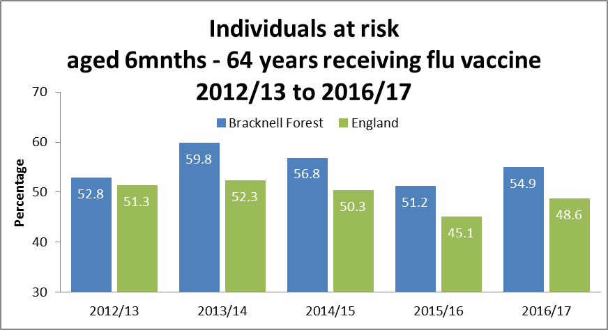 Individuals at risk aged 6 mnths - 64 years receiving flu vaccine 2012/13 to 2016/17