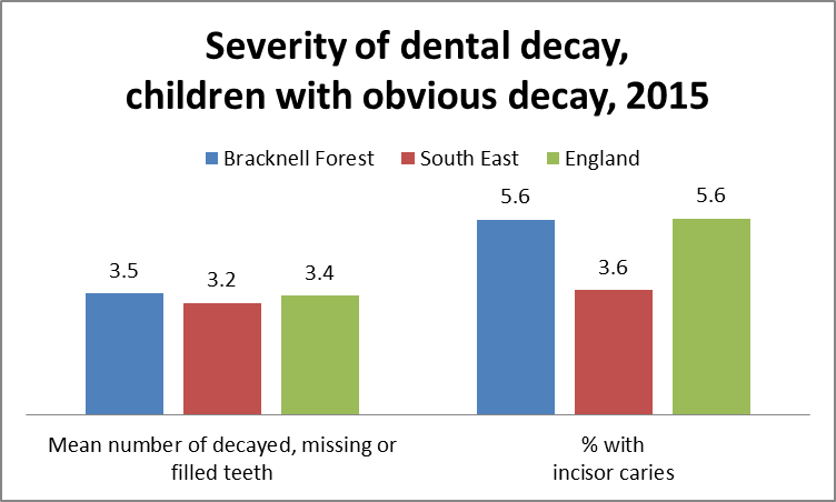 Severity of dental decay, children with obvious decay, 2015