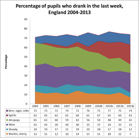 Percentage of pupils who drank in the last week, England 2004-2013