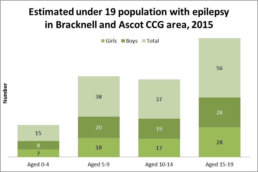 Estimated under 19 population with epilepsy in Bracknell and Ascot CCG area, 2015