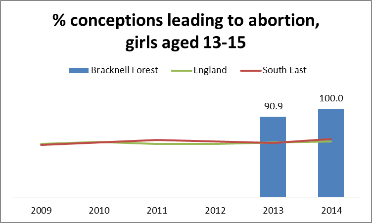 % conceptions leading to abortion, girls aged 13-15