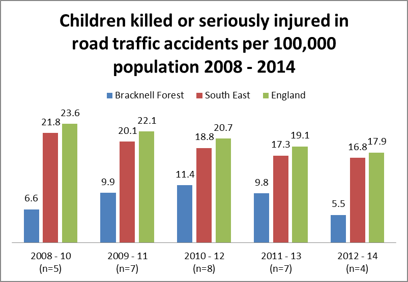 Children killed or seriously injured in road traffic accidents per 100,000 population 2008-2014