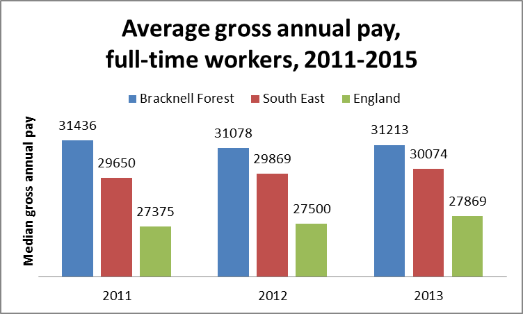 Average gross annual pay, full-time workers, 2011-2015