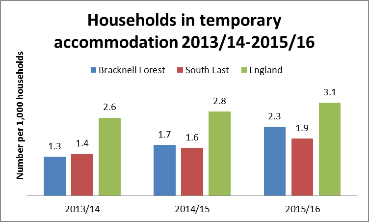 Households in temporary accommodation 2013/14 - 2015/16