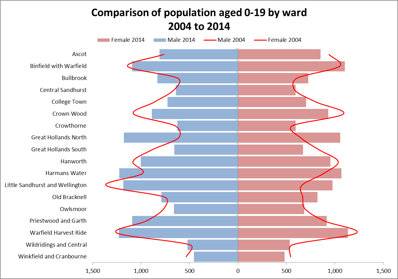 Comparison of population aged 0-19 by ward 2004 to 2014